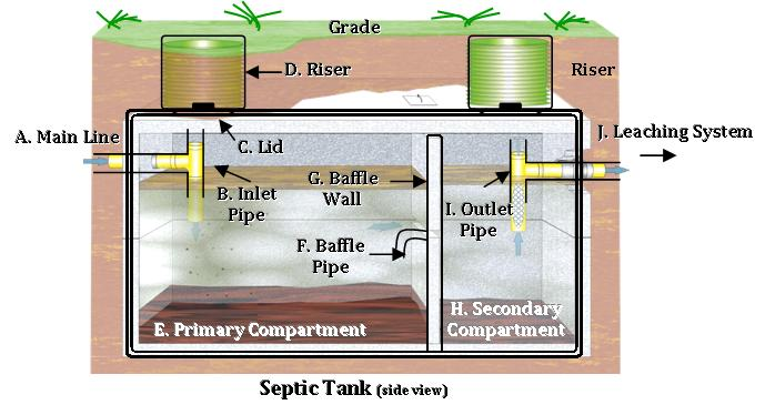septic system faqs